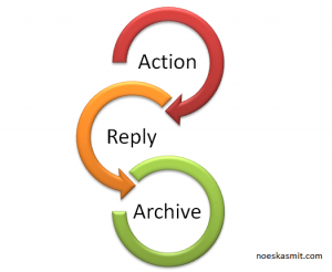 My Inbox Zero: Redux approach: Action Reply Archive